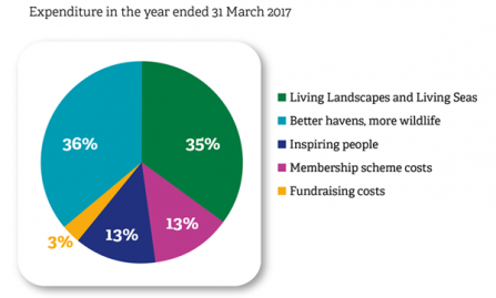 Image of a pie chart Expenditure 2016-2017