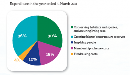 Pie chart showing  cumbria wildlife trust's expenditure in the year ended 31 March 2018