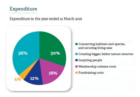 2017-2018 annual review pie chart showing expenditure